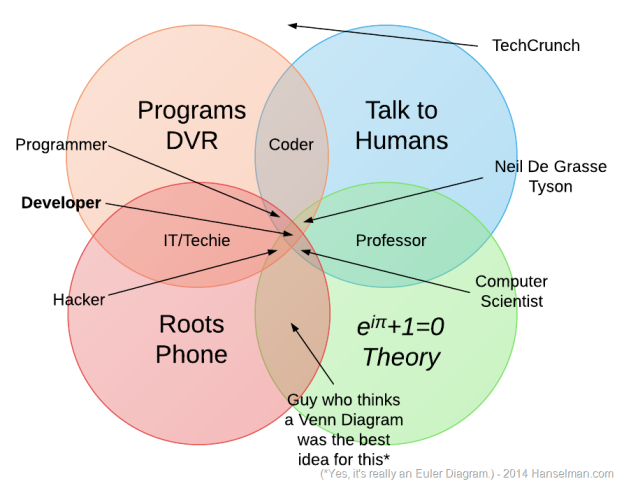 coder hacker developer, computer scientist, programmer venn diagramm