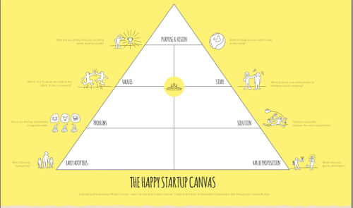 the happy startup canvas